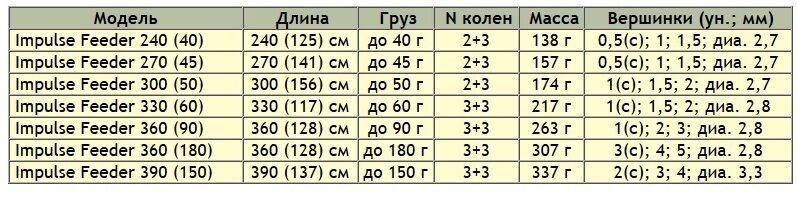 http://sabaneev-shop.ru/thumb/2/GG5YiC7nRUsY-xGKaAsKDA/r/d/impuls_1.jpg